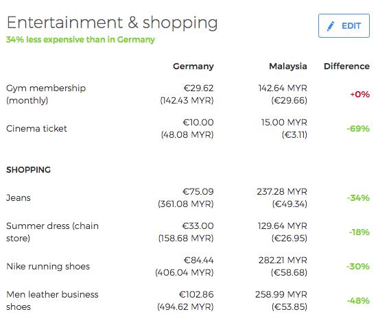 enternatinment kosten malaysia