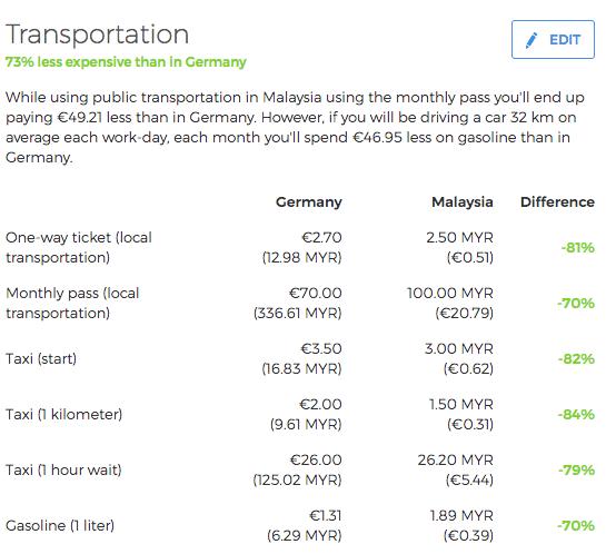 transport kosten malaysia