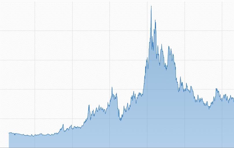 Warum Wir Bitcoin Verkauft Haben + Unsere Umschichtung